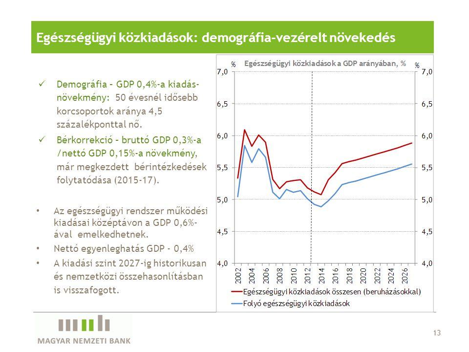 Egészségügyi közkiadások: demográfia-vezérelt növekedés