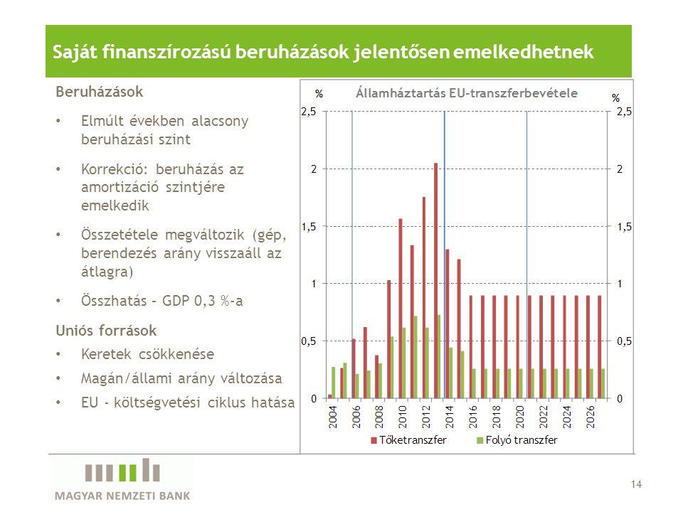 Saját finanszírozású beruházások jelentősen emelkedhetnek