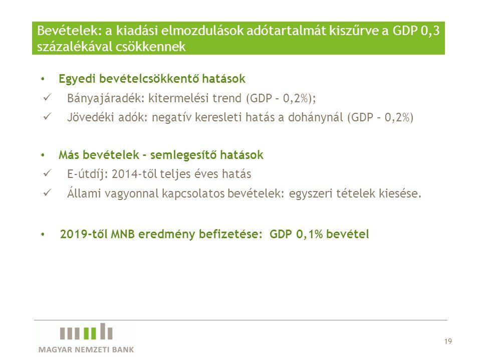 Bevételek: a kiadási elmozdulások adótartalmát kiszűrve a GDP 0,3 százalékával csökkennek