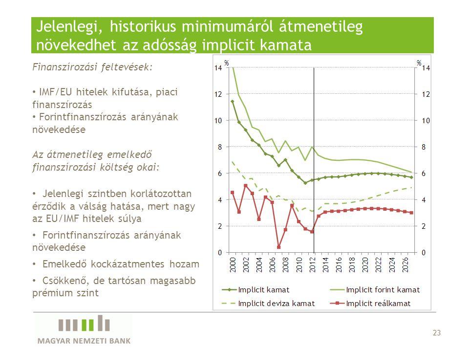 Jelenlegi, historikus minimumáról átmenetileg növekedhet az adósság implicit kamata