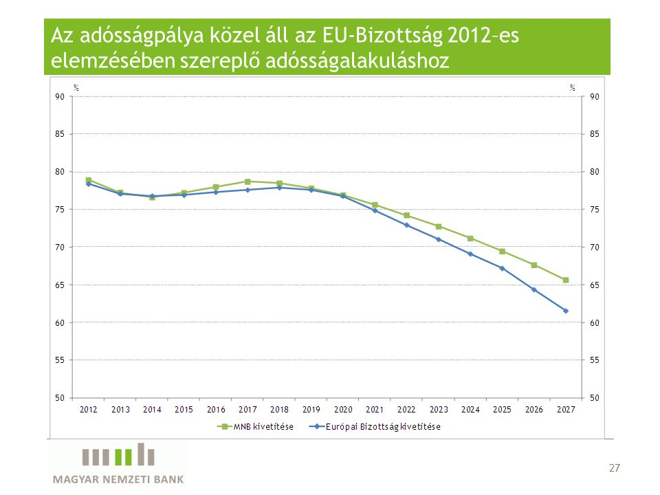 Az adósságpálya közel áll az EU-Bizottság 2012–es elemzésében szereplő adósságalakuláshoz