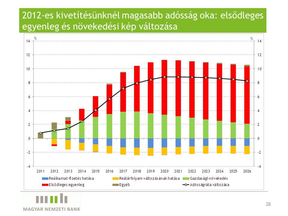 2012-es kivetítésünknél magasabb adósság oka: elsődleges egyenleg és növekedési kép változása