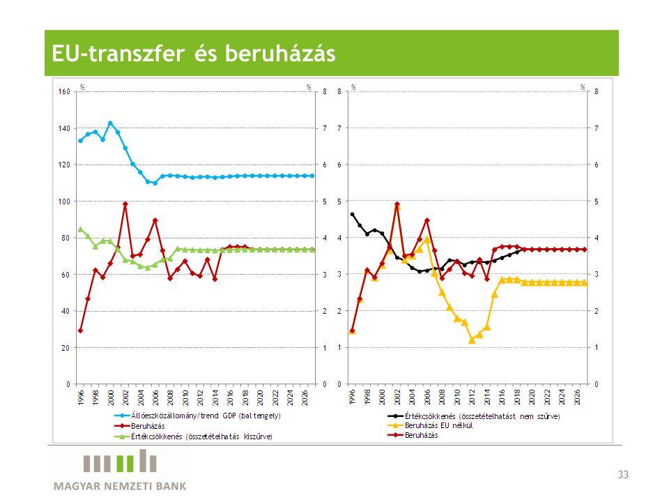 EU-transzfer és beruházás