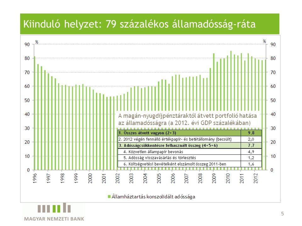 Kiinduló helyzet: 79 százalékos államadósság-ráta