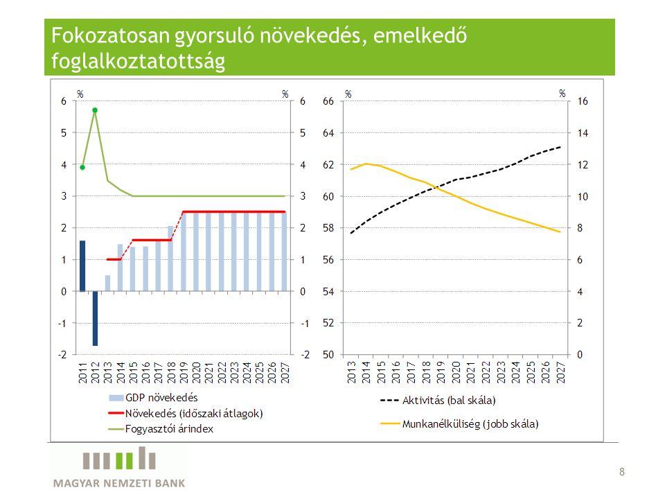 Fokozatosan gyorsuló növekedés, emelkedő foglalkoztatottság