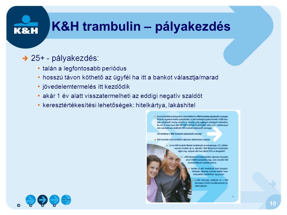 K&H trambulin – pályakezdés