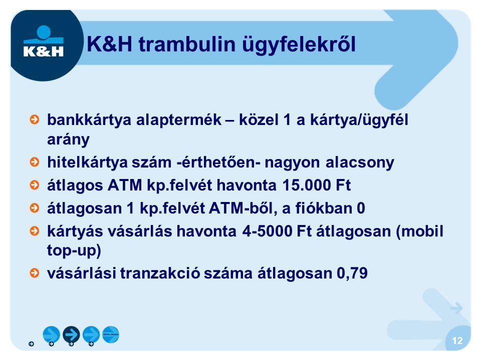 K&H trambulin ügyfelekről
