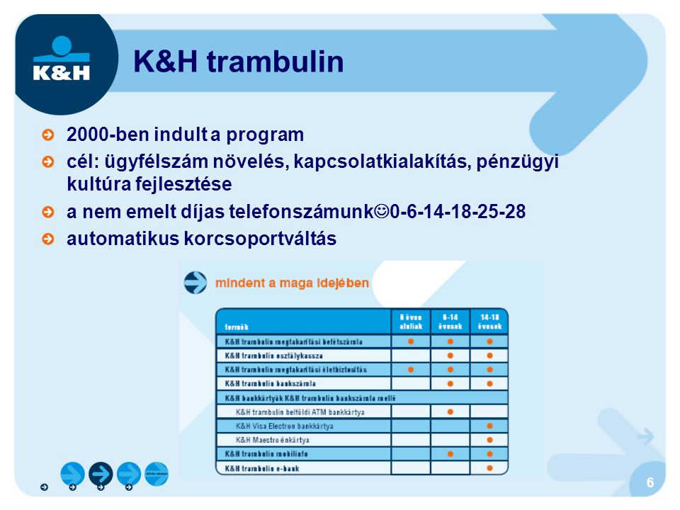 K&H trambulin 2000-ben indult a program