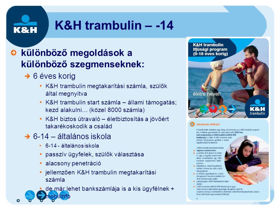 K&H trambulin – -14 különböző megoldások a különböző szegmenseknek: