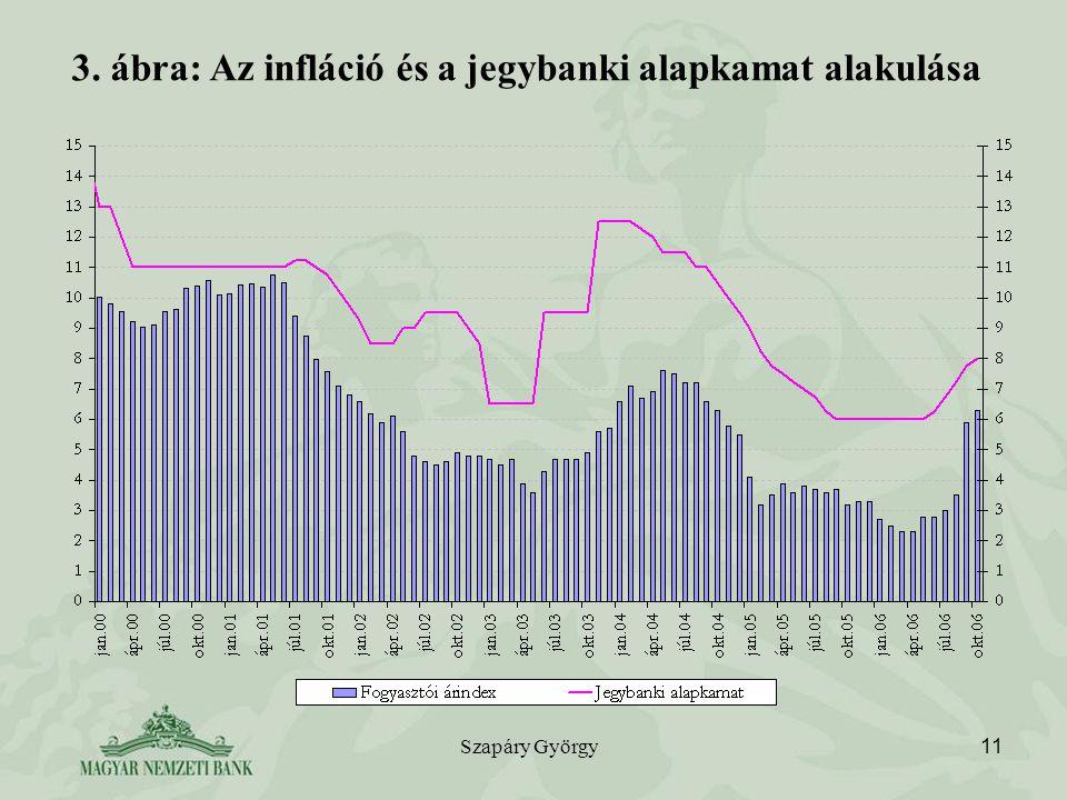 3. ábra: Az infláció és a jegybanki alapkamat alakulása