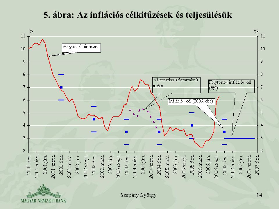 5. ábra: Az inflációs célkitűzések és teljesülésük
