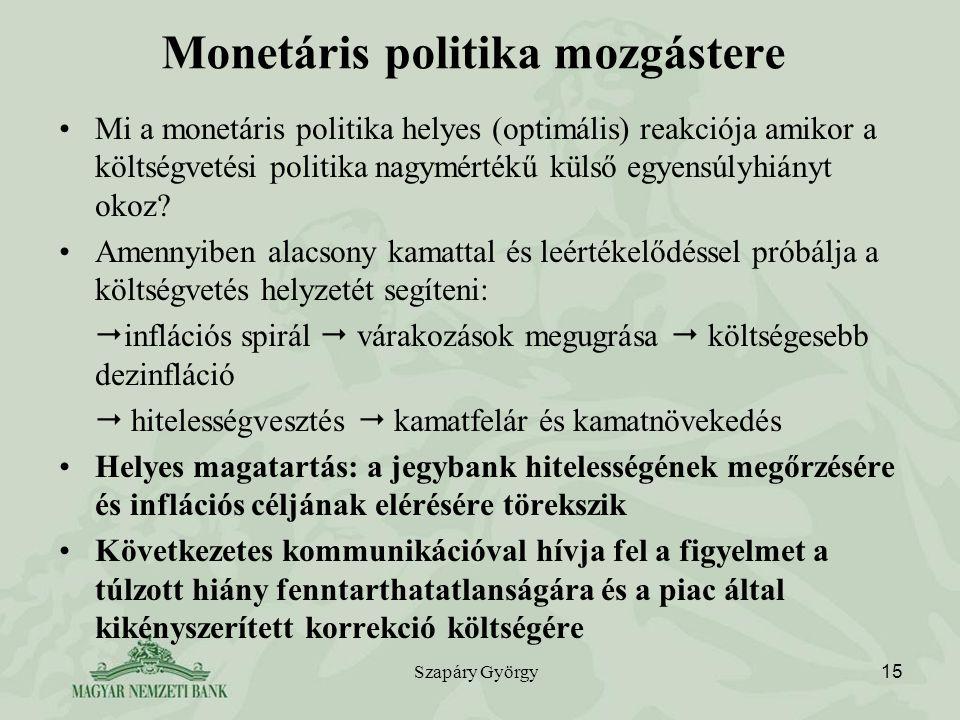 Monetáris politika mozgástere