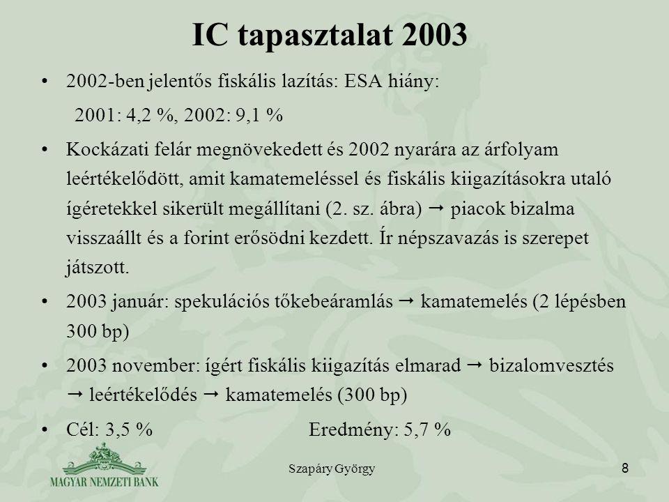 IC tapasztalat 2003 2002-ben jelentős fiskális lazítás: ESA hiány: