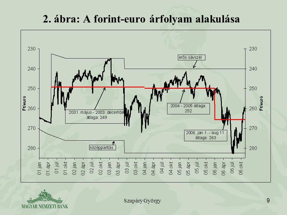 2. ábra: A forint-euro árfolyam alakulása