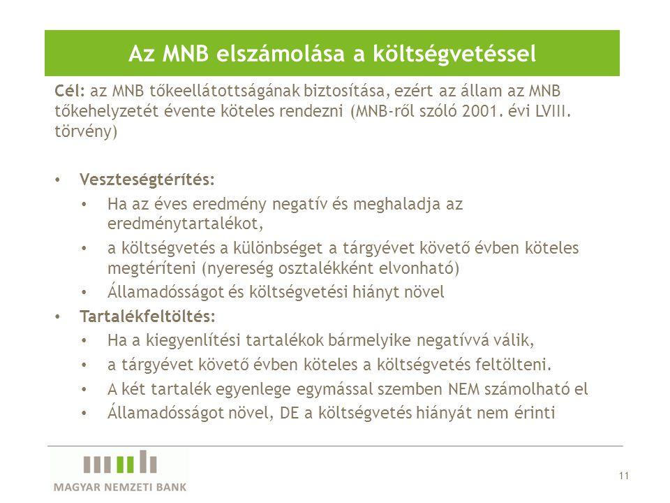 Az MNB elszámolása a költségvetéssel