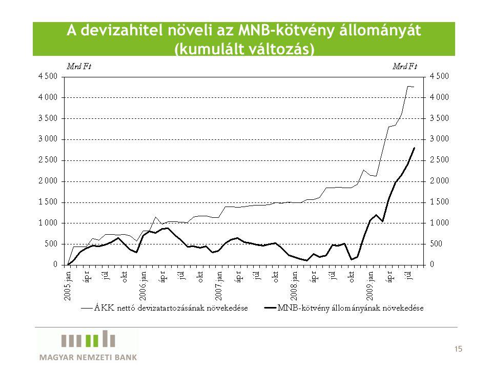 A devizahitel növeli az MNB-kötvény állományát (kumulált változás)