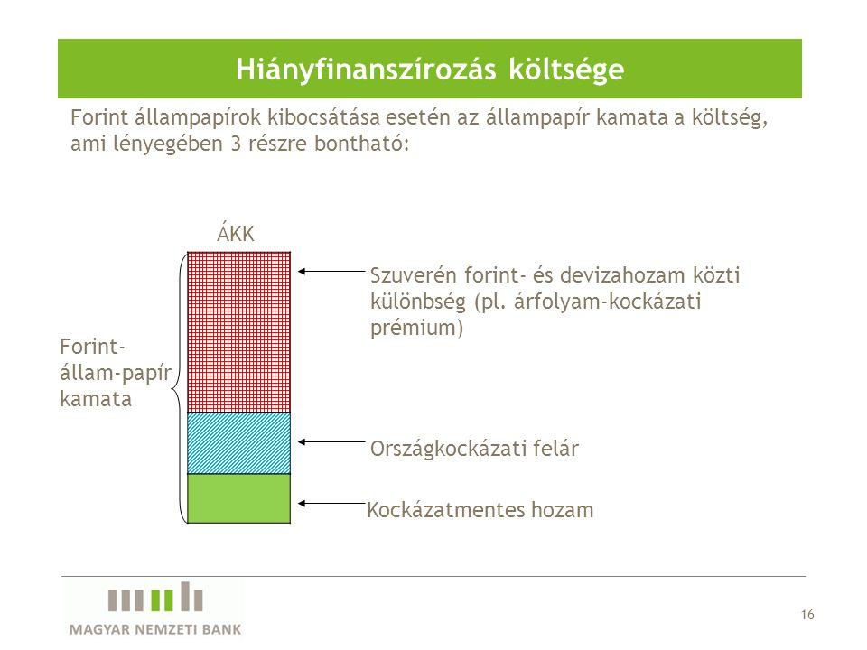 Hiányfinanszírozás költsége
