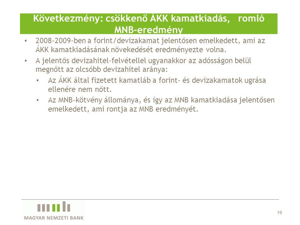 Következmény: csökkenő ÁKK kamatkiadás, romló MNB-eredmény