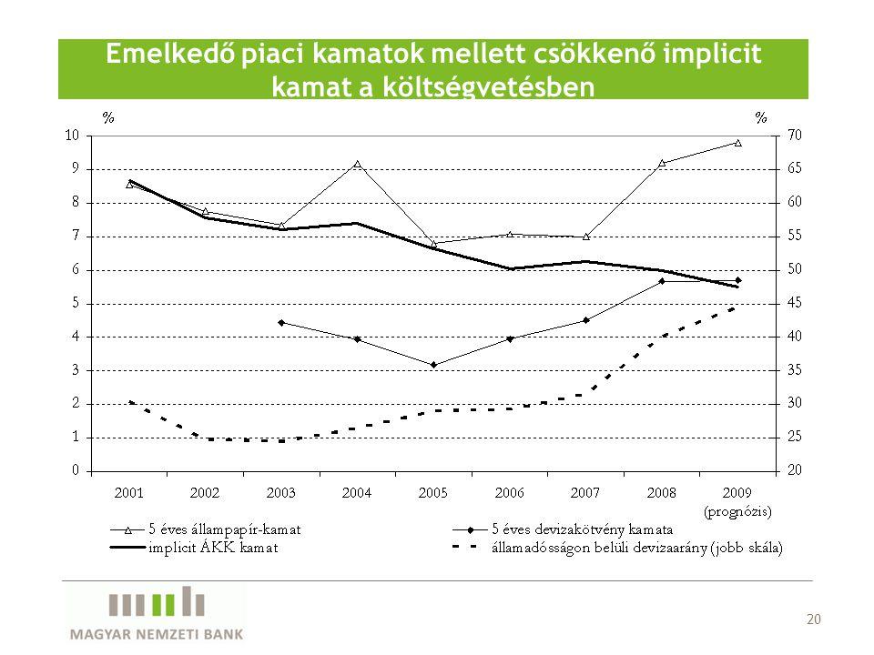 Emelkedő piaci kamatok mellett csökkenő implicit kamat a költségvetésben