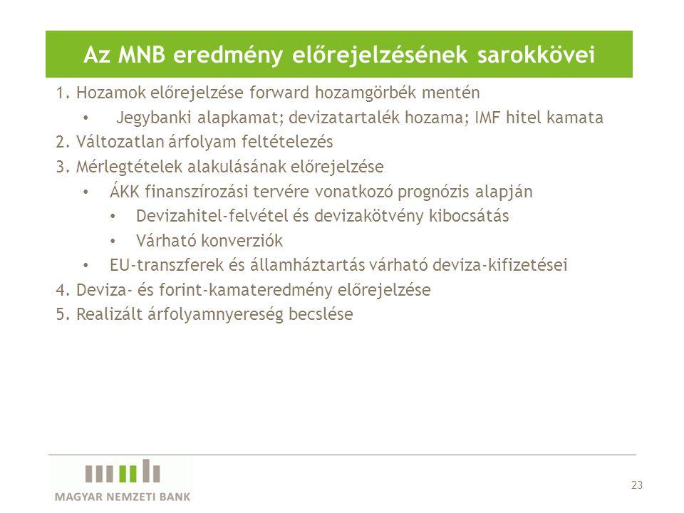 Az MNB eredmény előrejelzésének sarokkövei