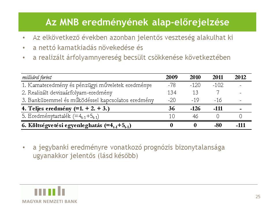 Az MNB eredményének alap-előrejelzése