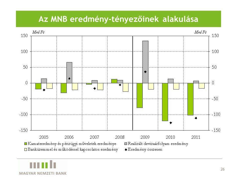 Az MNB eredmény-tényezőinek alakulása