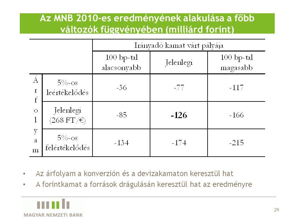 Az MNB 2010-es eredményének alakulása a főbb változók függvényében (milliárd forint)