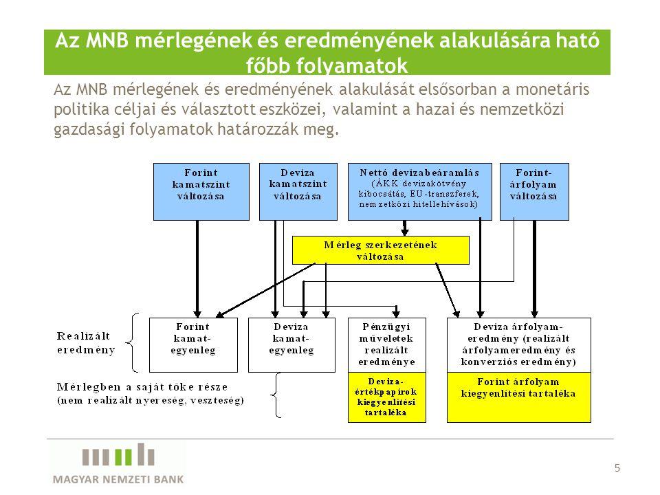 Az MNB mérlegének és eredményének alakulására ható főbb folyamatok