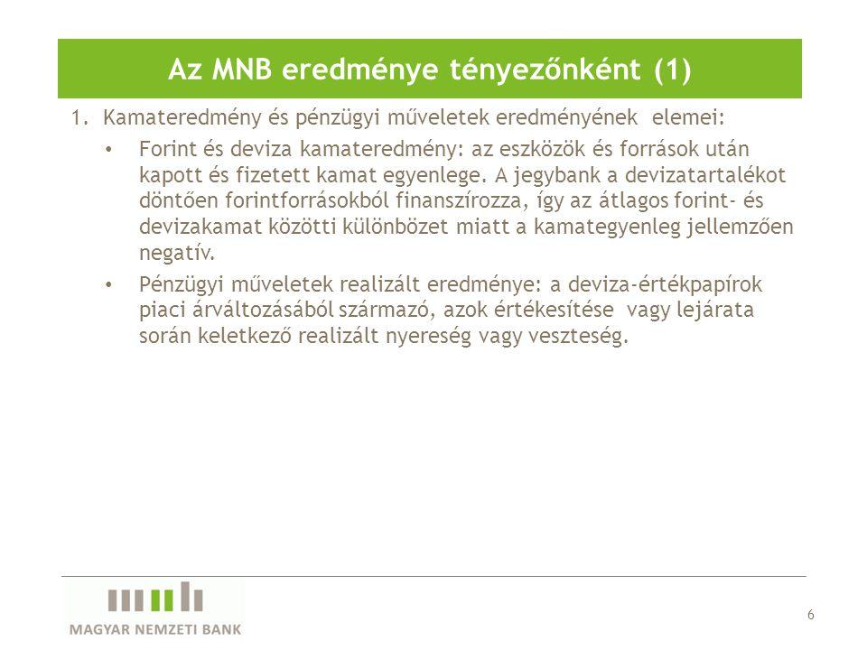 Az MNB eredménye tényezőnként (1)
