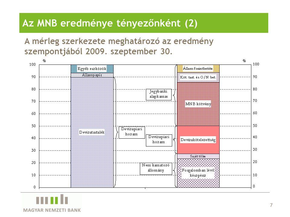 Az MNB eredménye tényezőnként (2)