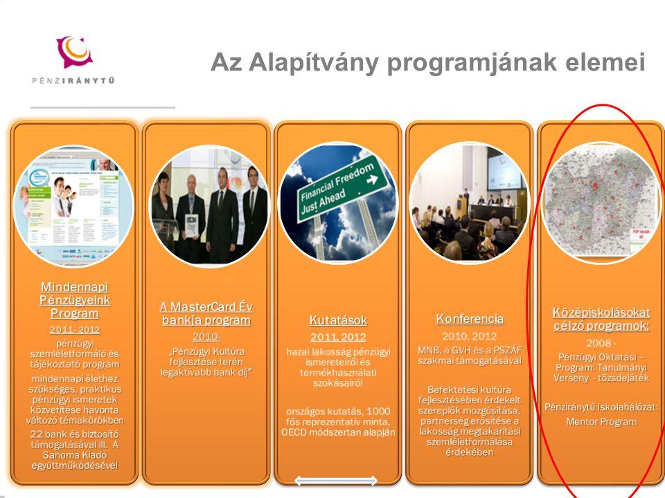 Az Alapítvány programjának elemei