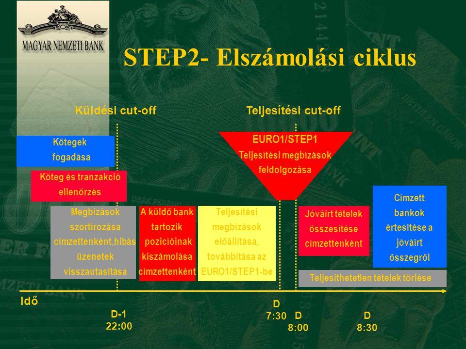 STEP2- Elszámolási ciklus