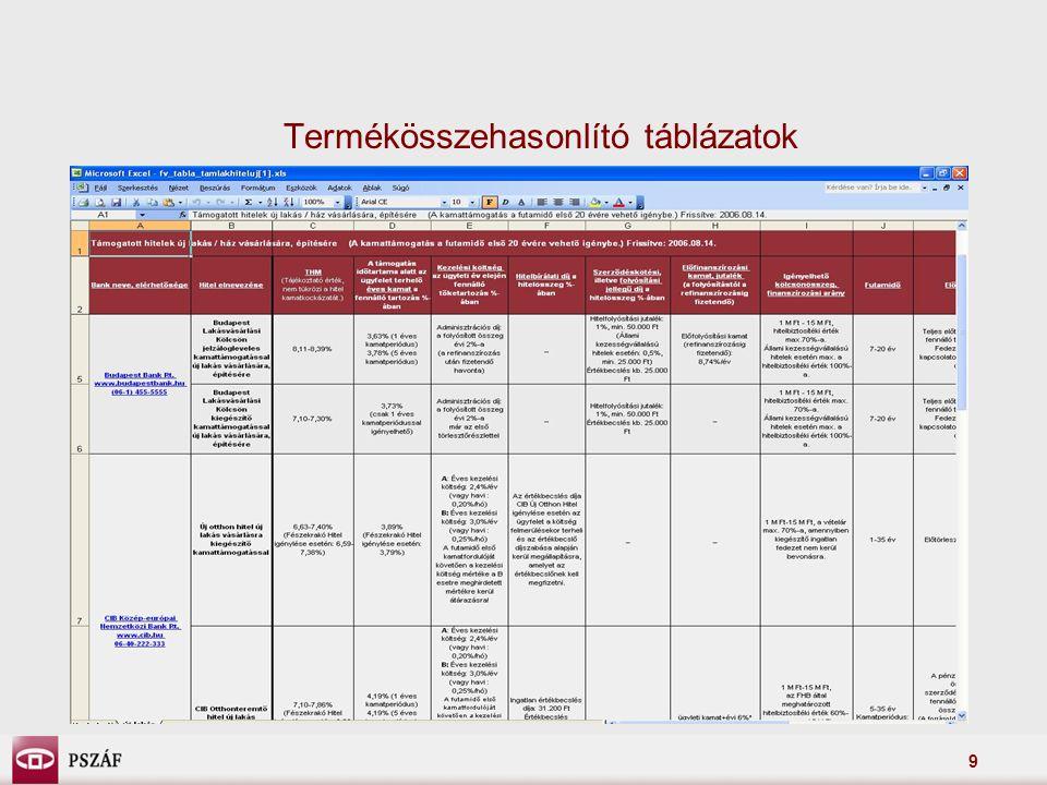 Termékösszehasonlító táblázatok
