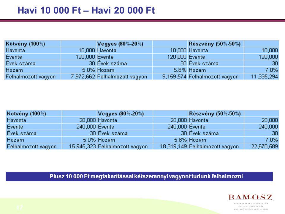 Havi 10 000 Ft – Havi 20 000 Ft Plusz 10 000 Ft megtakarítással kétszerannyi vagyont tudunk felhalmozni.