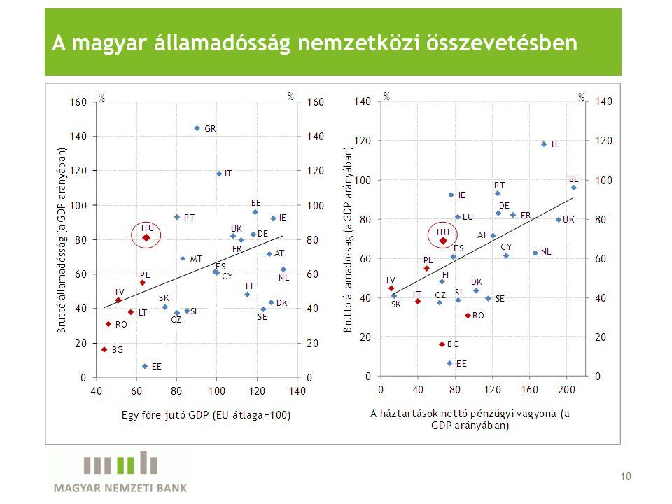 A magyar államadósság nemzetközi összevetésben