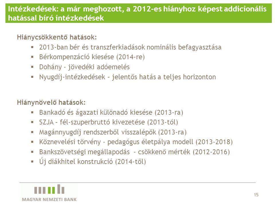 Intézkedések: a már meghozott, a 2012-es hiányhoz képest addicionális hatással bíró intézkedések