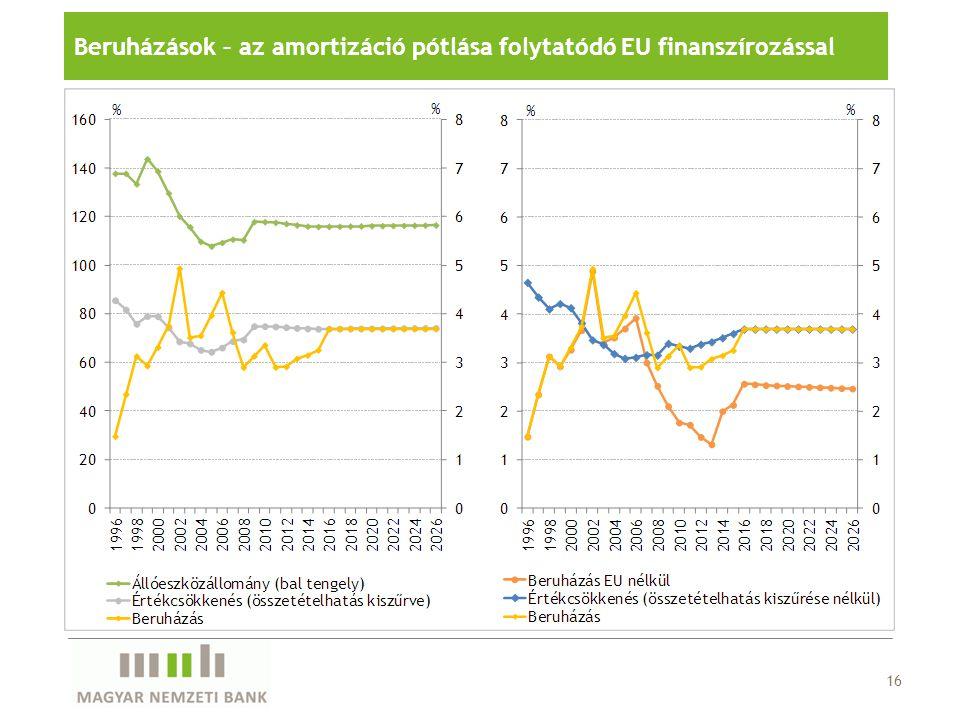 Beruházások – az amortizáció pótlása folytatódó EU finanszírozással