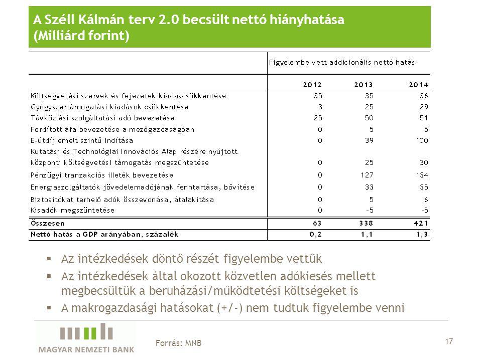 A Széll Kálmán terv 2.0 becsült nettó hiányhatása (Milliárd forint)