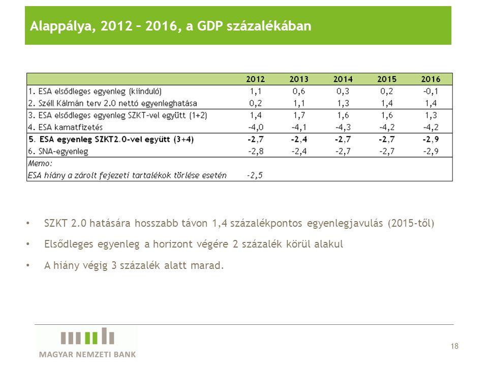 Alappálya, 2012 – 2016, a GDP százalékában