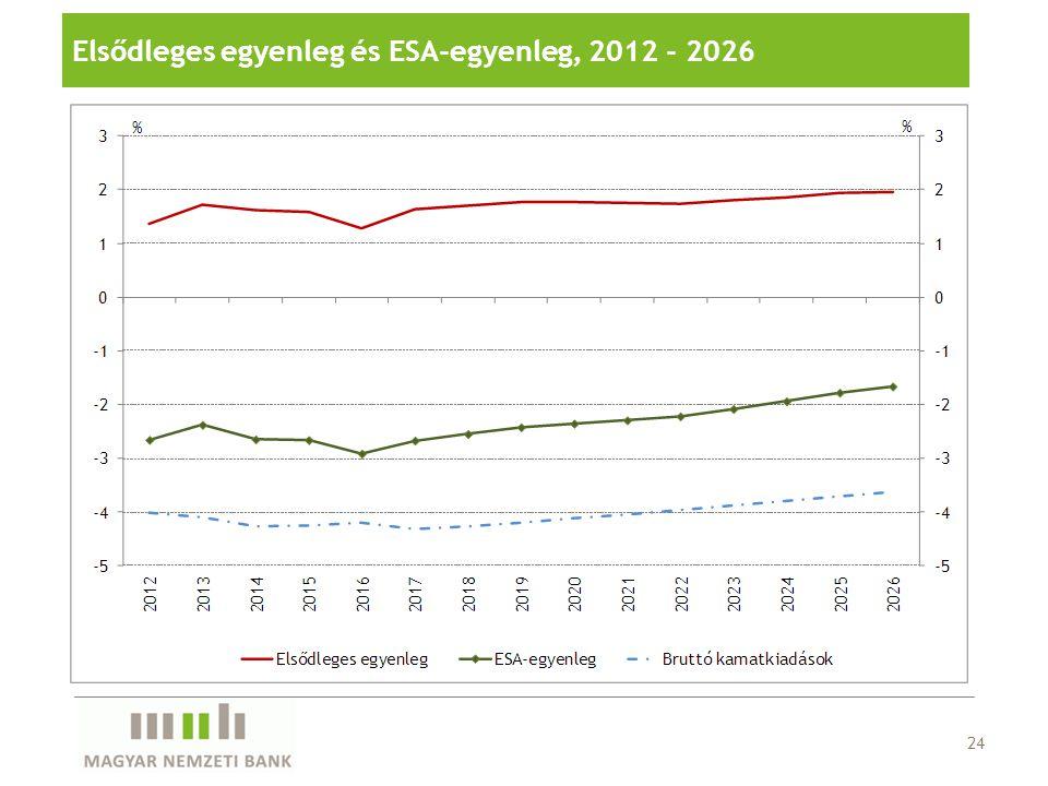 Elsődleges egyenleg és ESA-egyenleg, 2012 - 2026