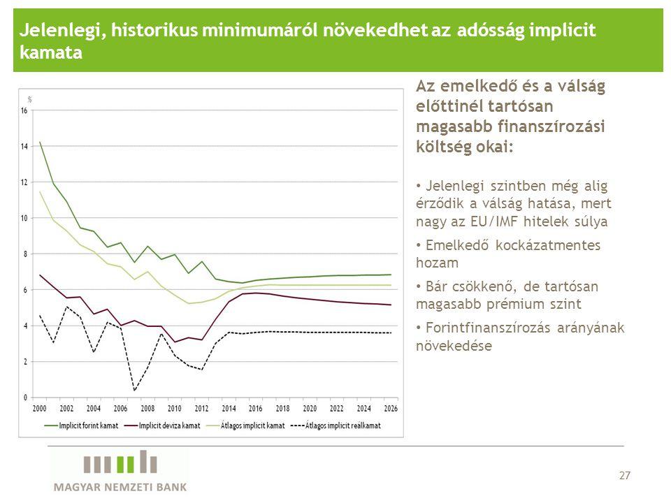 Jelenlegi, historikus minimumáról növekedhet az adósság implicit kamata