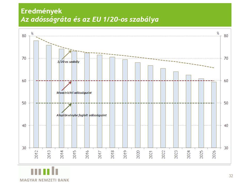Eredmények Az adósságráta és az EU 1/20-os szabálya