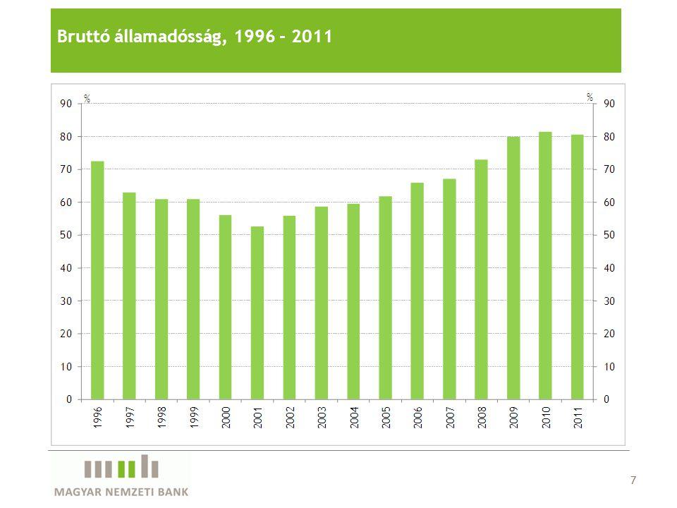 Bruttó államadósság, 1996 - 2011