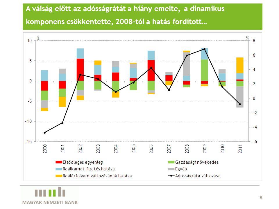 A válság előtt az adósságrátát a hiány emelte, a dinamikus komponens csökkentette, 2008-tól a hatás fordított…