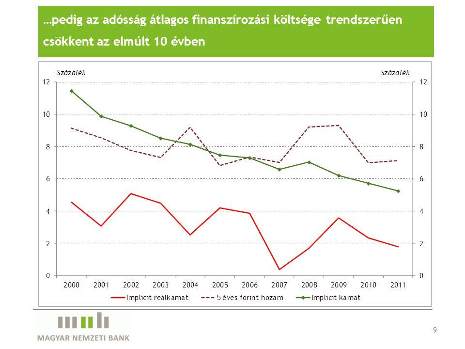 …pedig az adósság átlagos finanszírozási költsége trendszerűen csökkent az elmúlt 10 évben