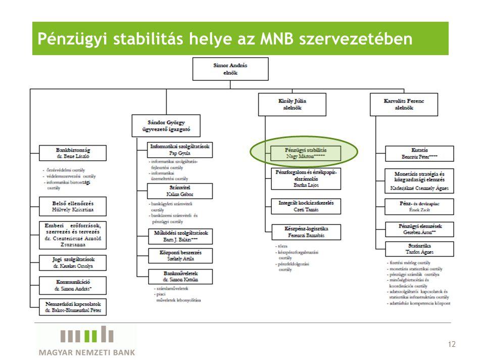 Pénzügyi stabilitás helye az MNB szervezetében