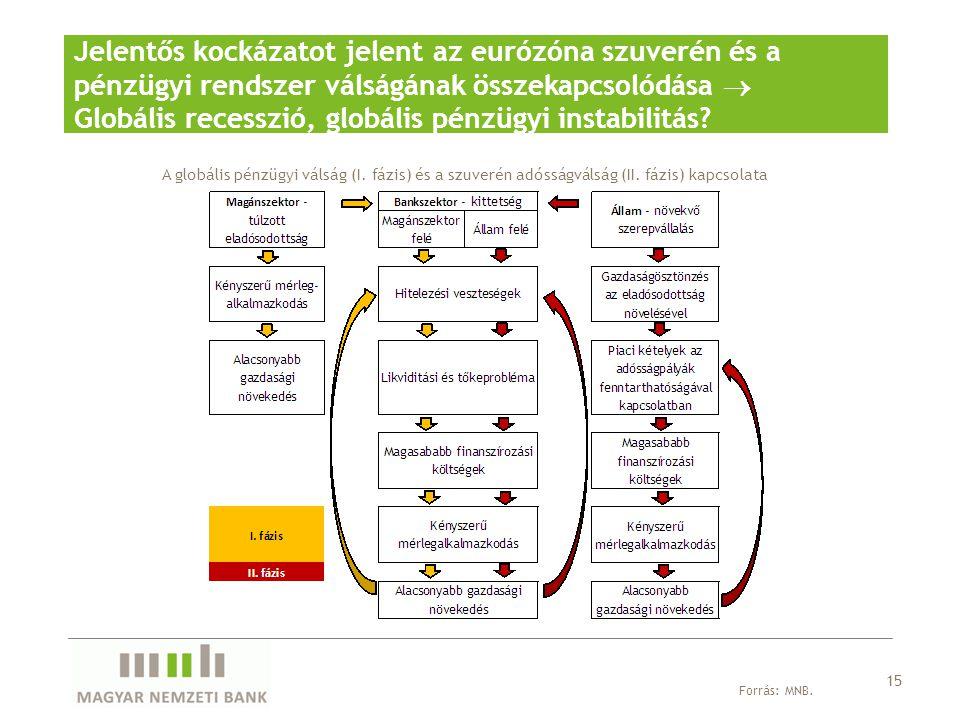 Jelentős kockázatot jelent az eurózóna szuverén és a pénzügyi rendszer válságának összekapcsolódása  Globális recesszió, globális pénzügyi instabilitás