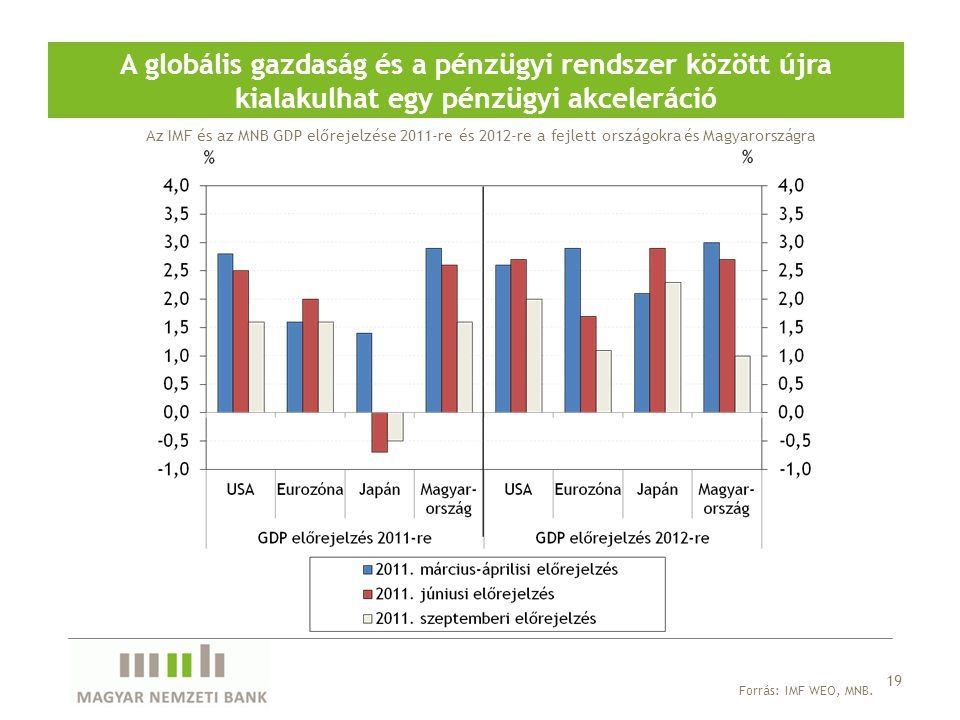A globális gazdaság és a pénzügyi rendszer között újra kialakulhat egy pénzügyi akceleráció