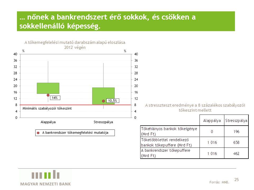 … nőnek a bankrendszert érő sokkok, és csökken a sokkellenálló képesség.