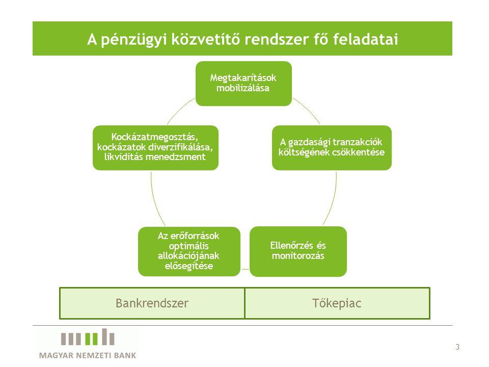 A pénzügyi közvetítő rendszer fő feladatai